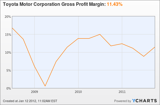 Toyota Motor Corporation Gross Profit Margin Chart